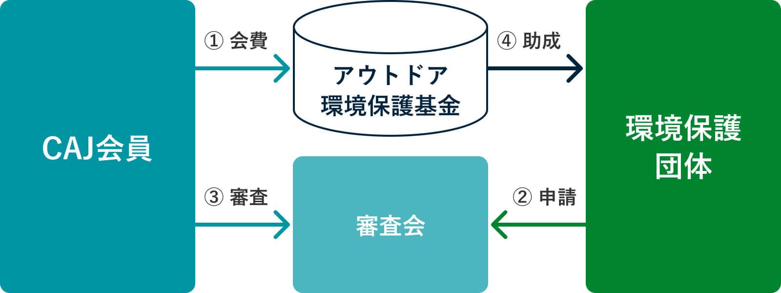 基金・助成の仕組み イメージ