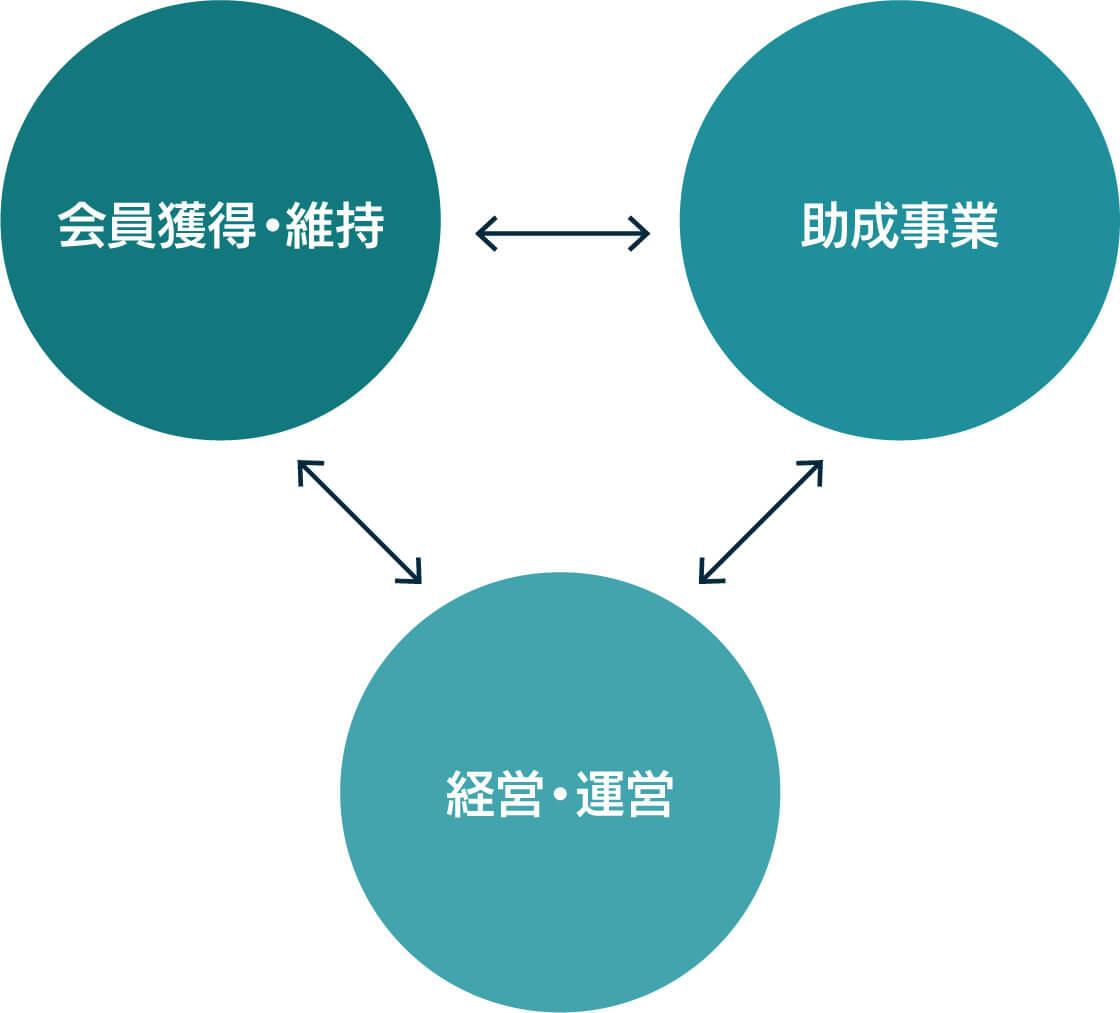 3つの領域のポジティブ・スパイラル イメージ